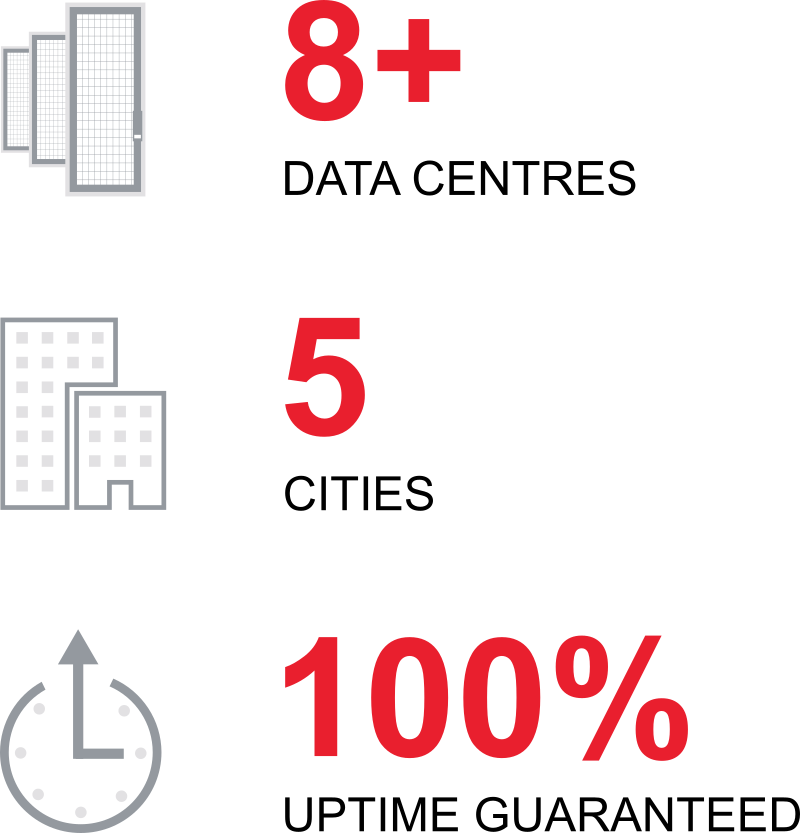 8 data centres; 5 cities; 100% uptime